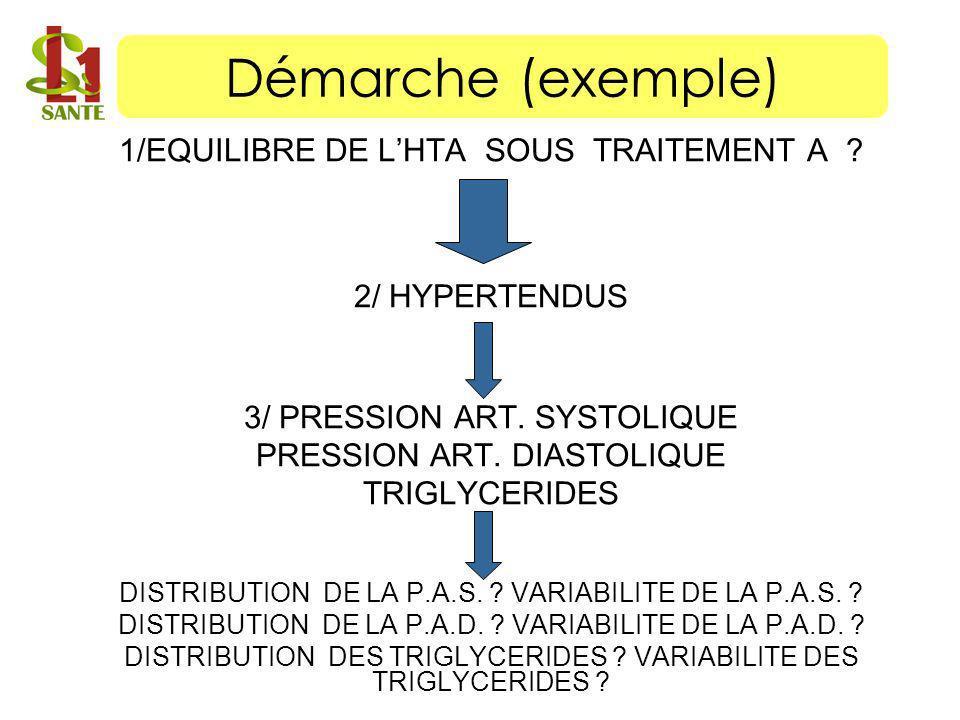 Démarche (exemple) 1/EQUILIBRE DE L'HTA SOUS TRAITEMENT A