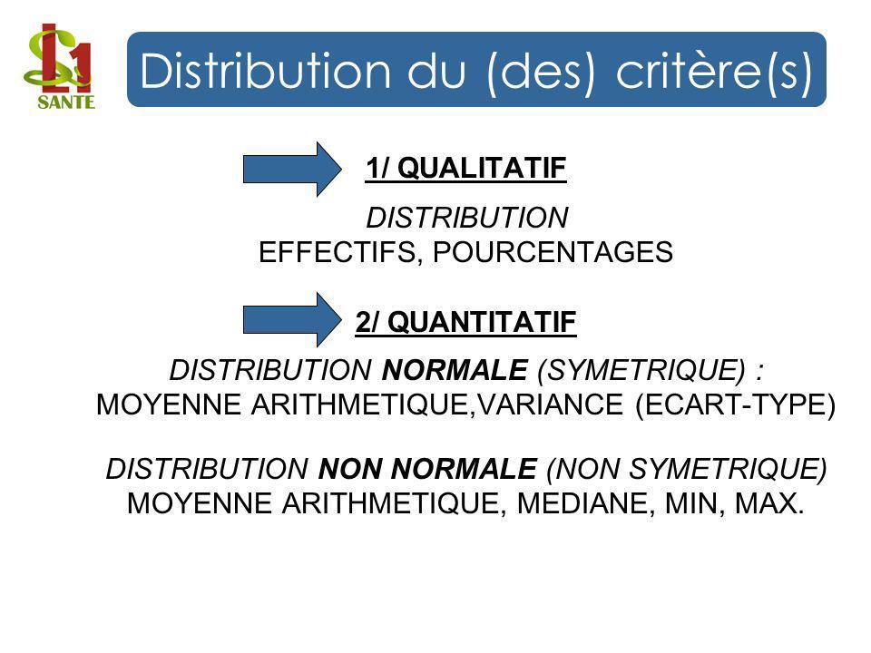 Distribution du (des) critère(s)