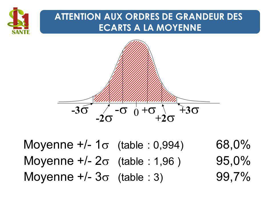 ATTENTION AUX ORDRES DE GRANDEUR DES