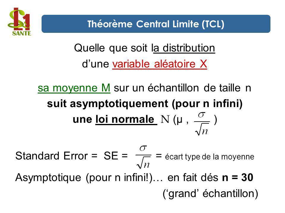 Théorème Central Limite (TCL) suit asymptotiquement (pour n infini)