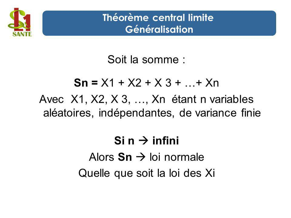 Théorème central limite