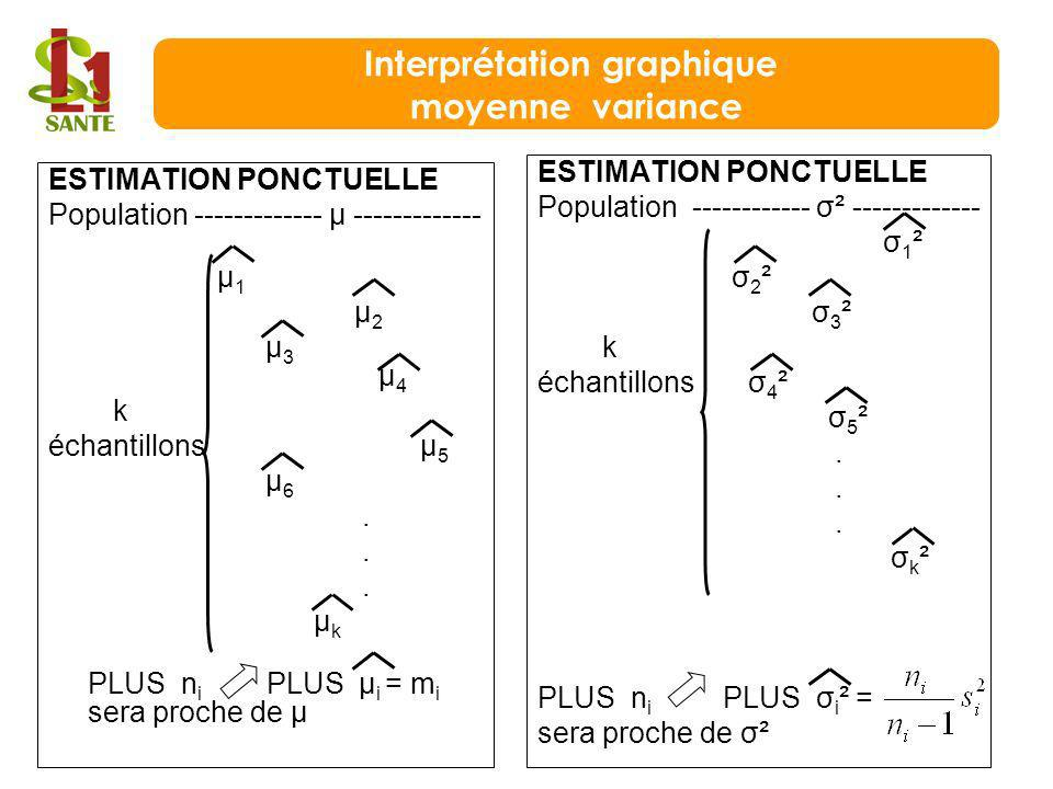 Interprétation graphique moyenne variance