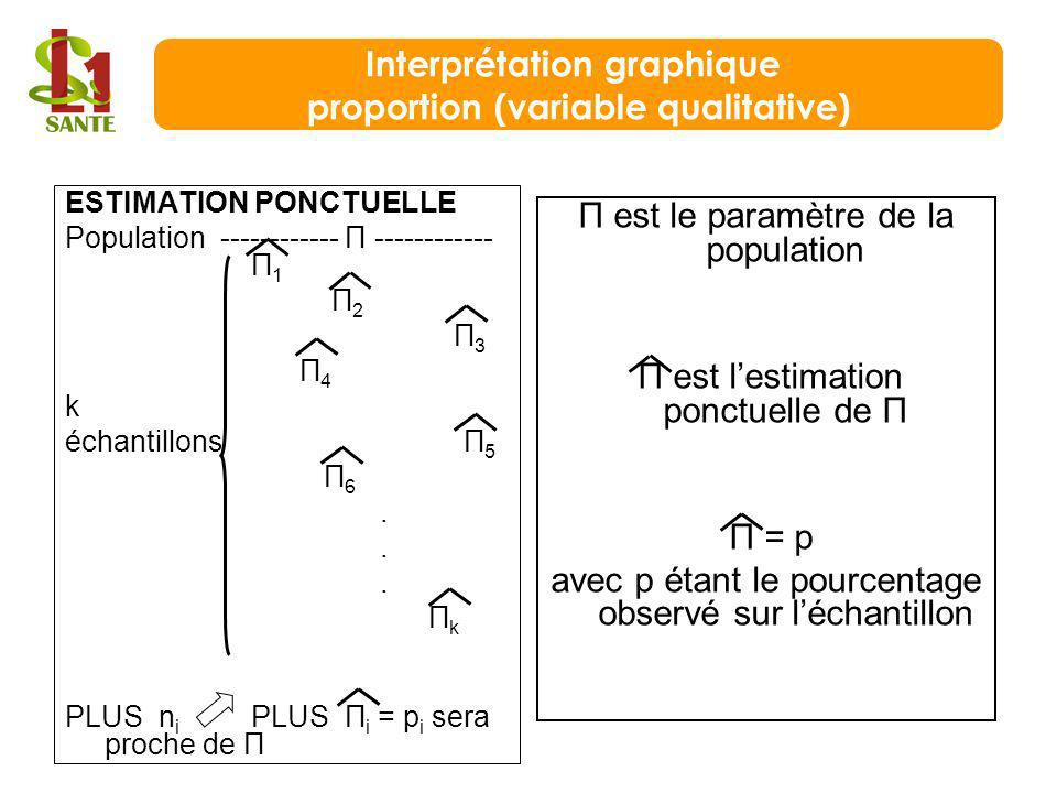 Interprétation graphique proportion (variable qualitative)