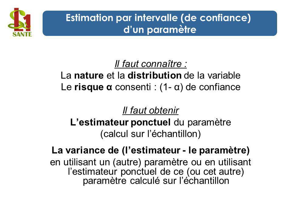 Estimation par intervalle (de confiance) d'un paramètre