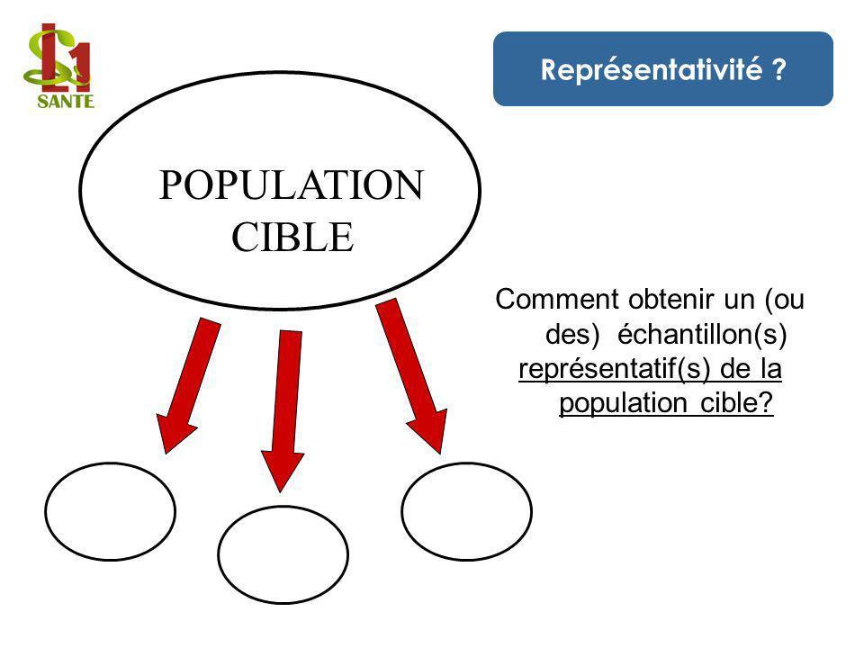 POPULATION CIBLE Représentativité