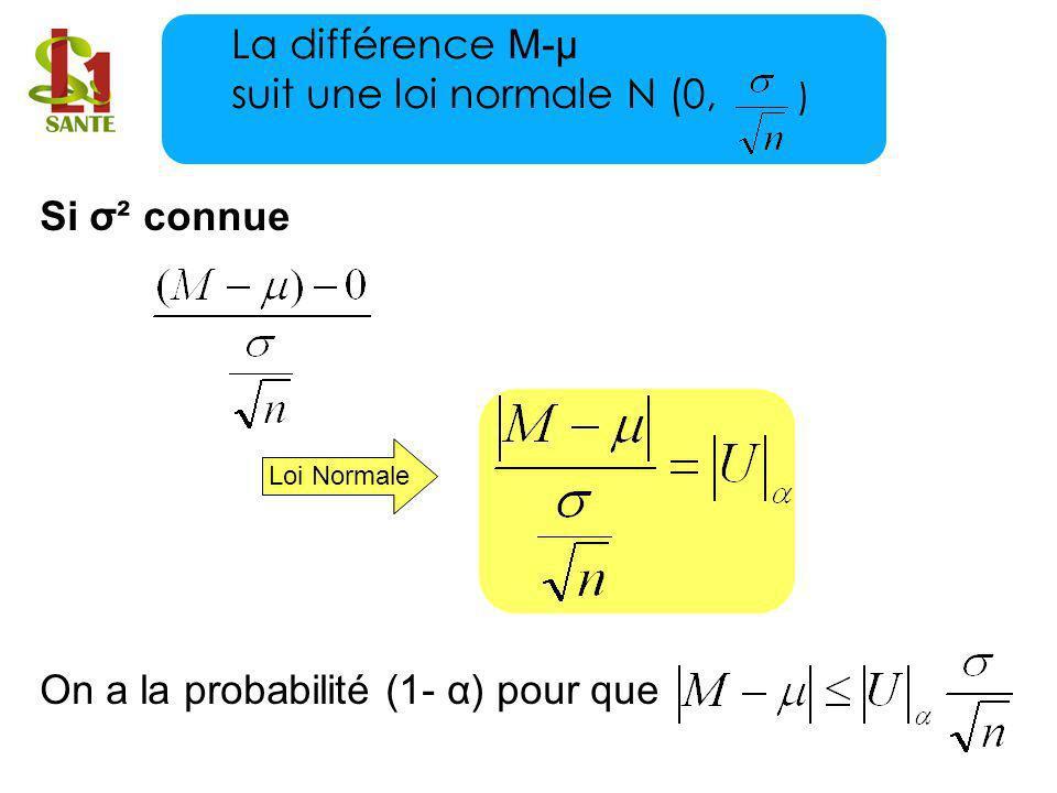 La différence M-μ suit une loi normale N (0, )