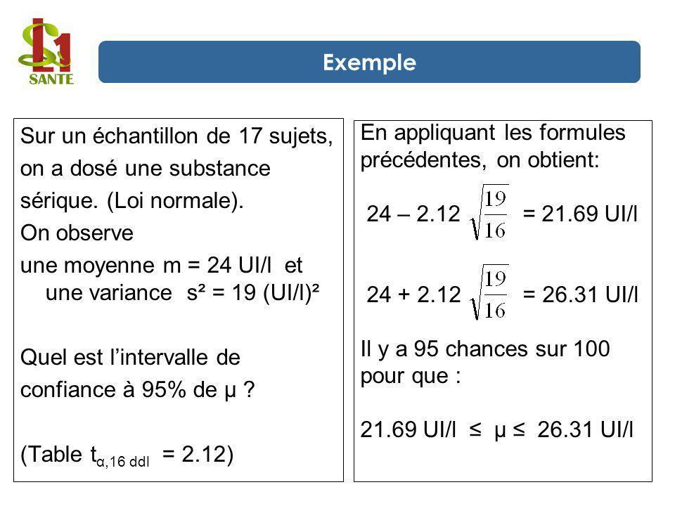 Exemple Sur un échantillon de 17 sujets, on a dosé une substance. sérique. (Loi normale). On observe.