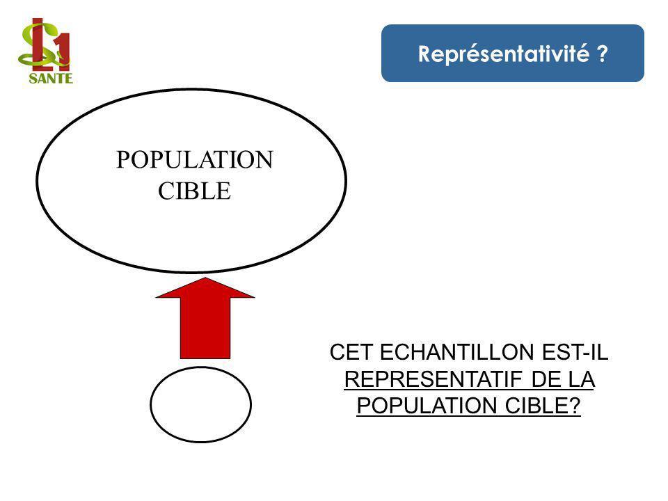 POPULATION CIBLE Représentativité CET ECHANTILLON EST-IL