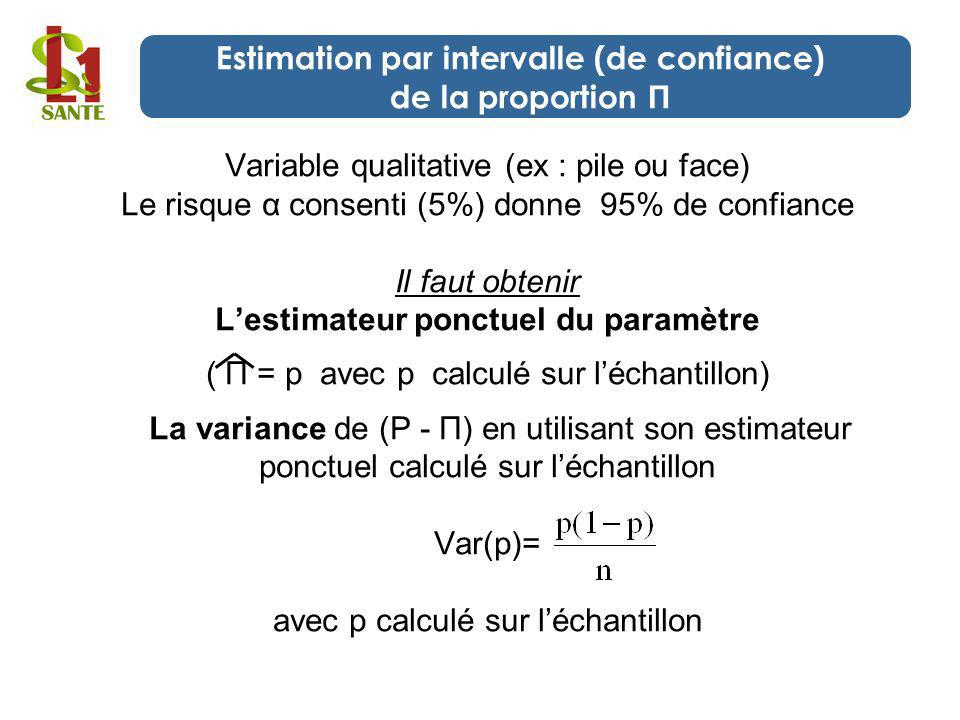Estimation par intervalle (de confiance) de la proportion П
