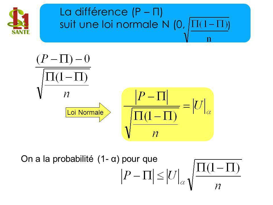 On a la probabilité (1- α) pour que