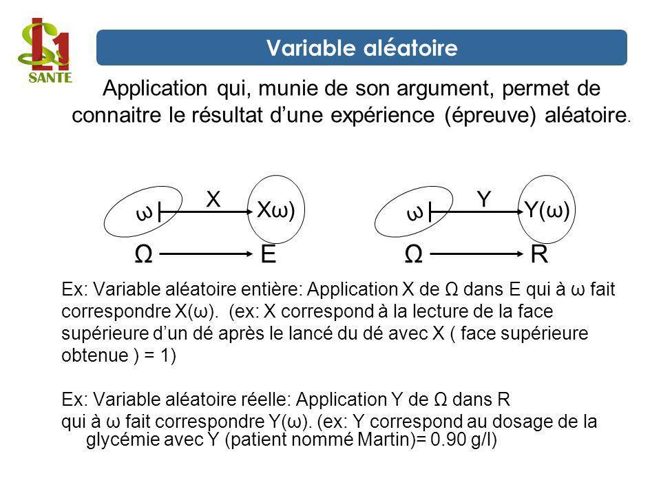 Ω E Ω R Variable aléatoire