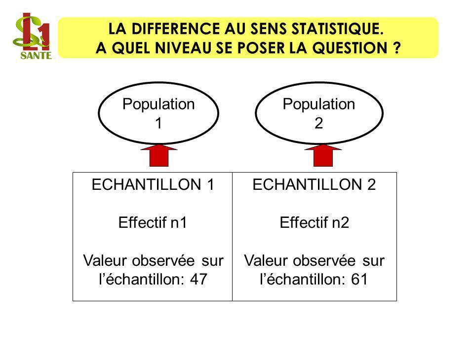 Valeur observée sur l'échantillon: 47 ECHANTILLON 2 Effectif n2