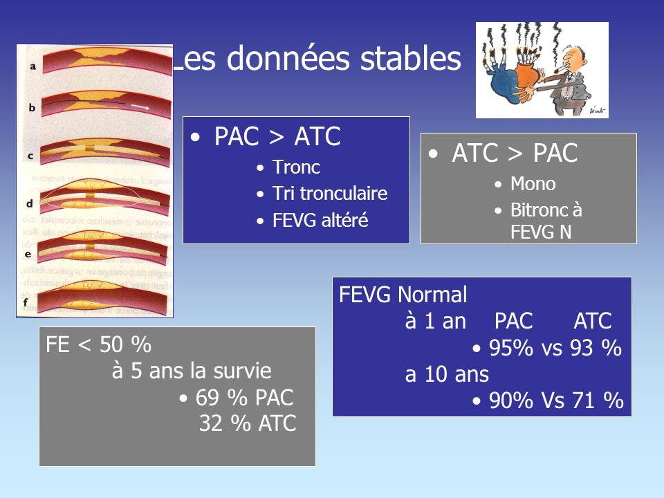Les données stables PAC > ATC ATC > PAC FEVG Normal