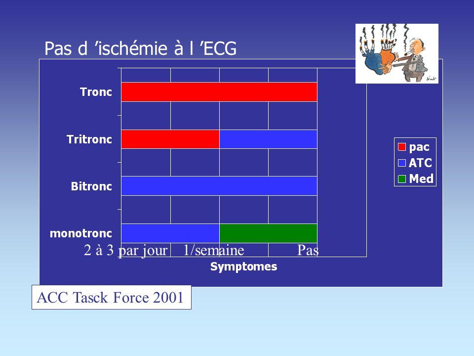Pas d 'ischémie à l 'ECG 2 à 3 par jour 1/semaine Pas