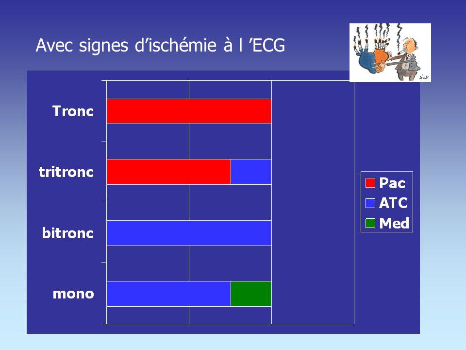 Avec signes d'ischémie à l 'ECG