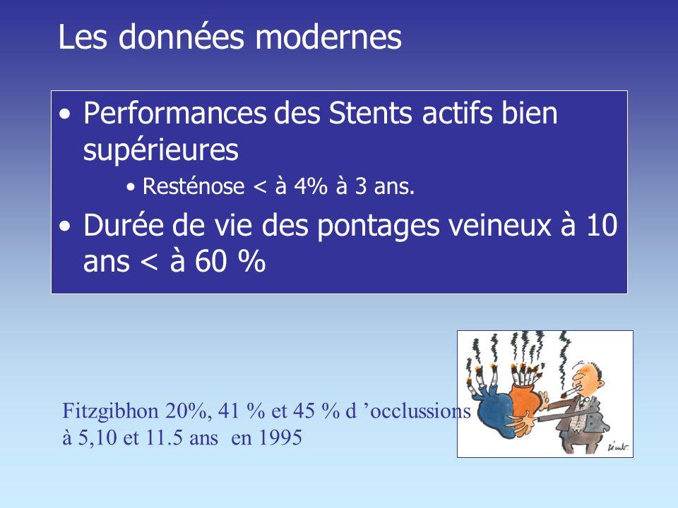 Les données modernes Performances des Stents actifs bien supérieures