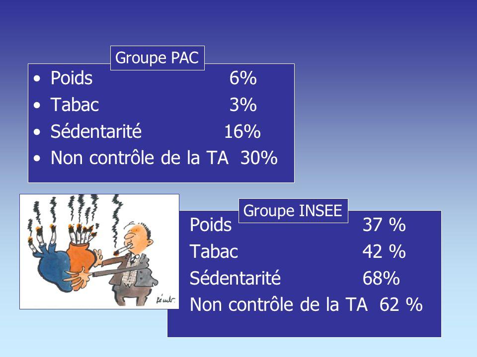 Poids 6% Tabac 3% Sédentarité 16% Non contrôle de la TA 30% Poids 37 %