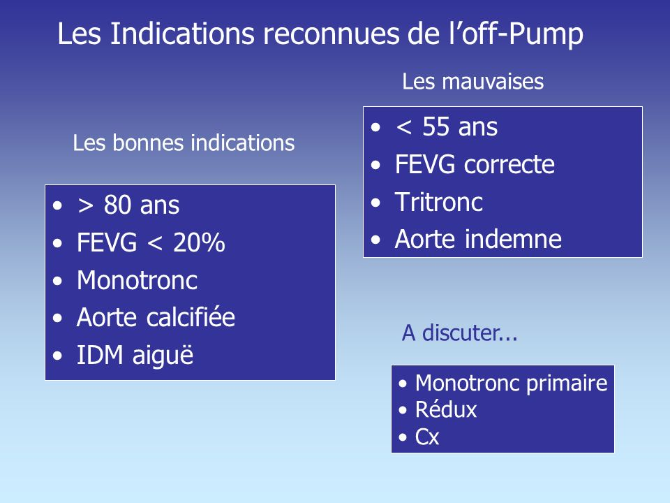 Les Indications reconnues de l'off-Pump