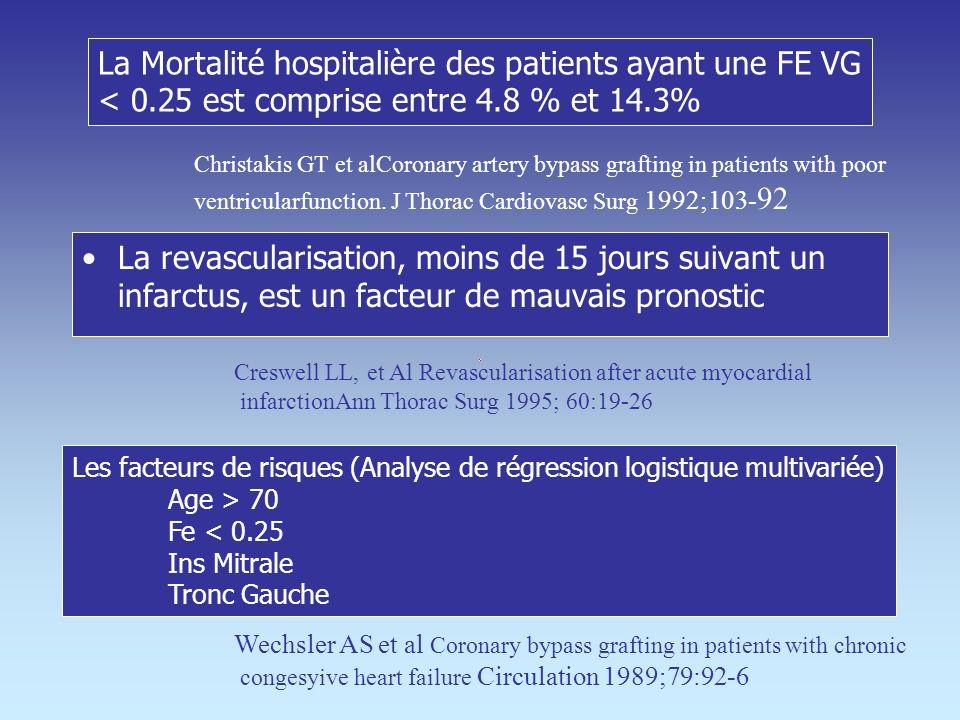 La Mortalité hospitalière des patients ayant une FE VG < 0