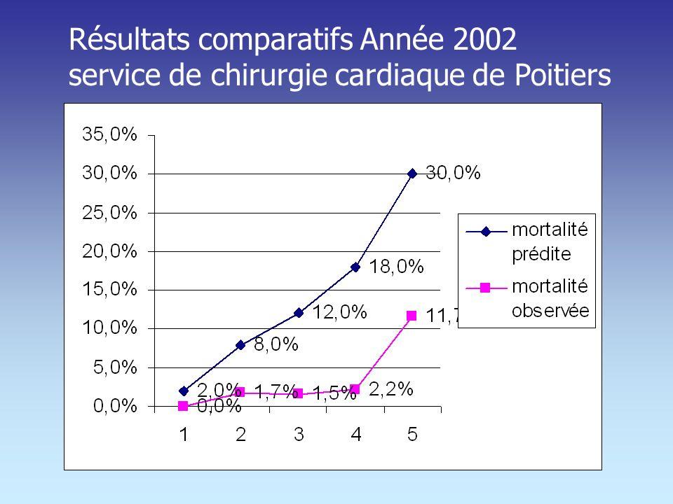 Résultats comparatifs Année 2002