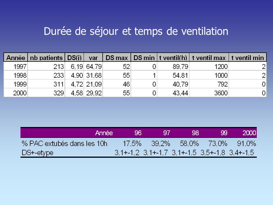 Durée de séjour et temps de ventilation