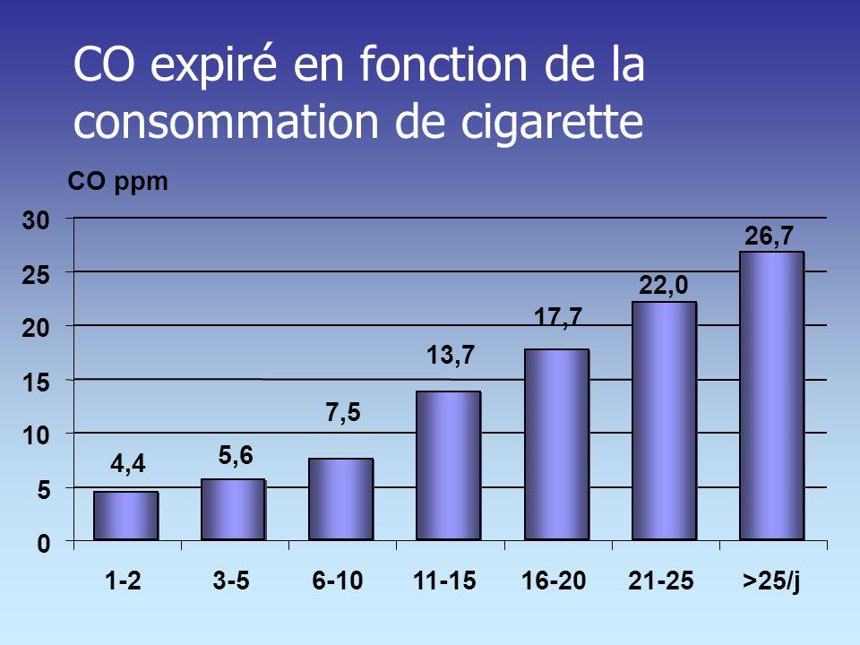 CO expiré en fonction de la consommation de cigarette
