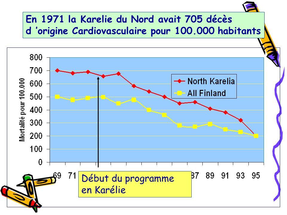 En 1971 la Karelie du Nord avait 705 décès