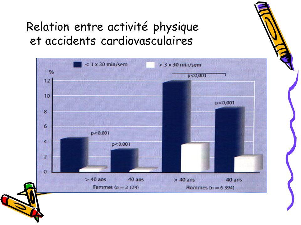 Relation entre activité physique