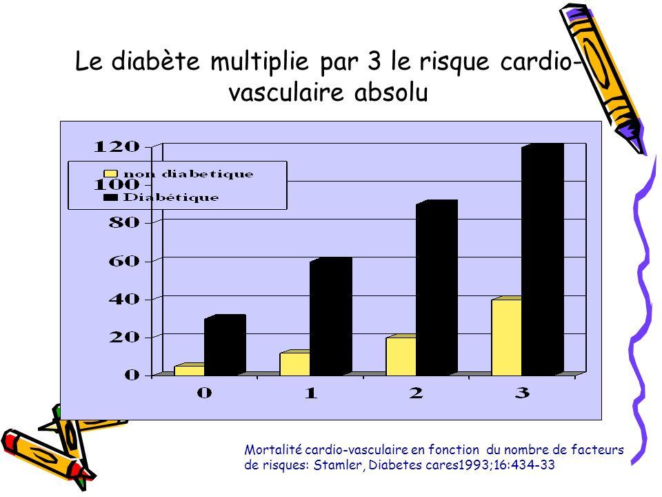 Le diabète multiplie par 3 le risque cardio-vasculaire absolu