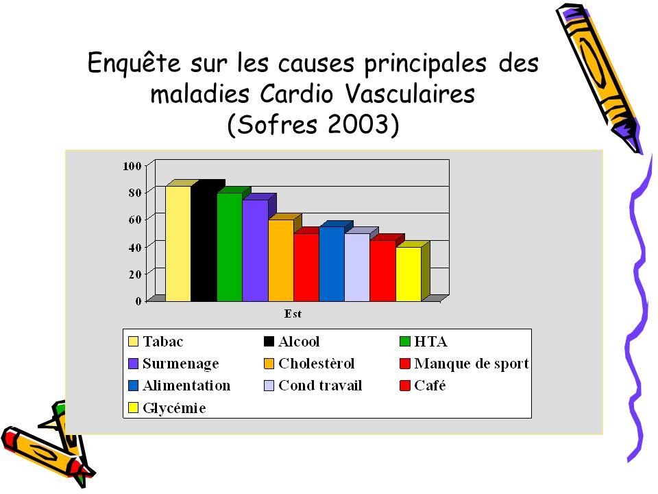 Enquête sur les causes principales des maladies Cardio Vasculaires (Sofres 2003)