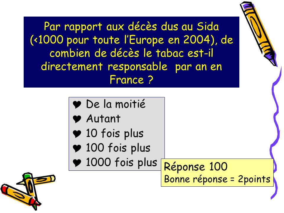 Par rapport aux décès dus au Sida (<1000 pour toute l'Europe en 2004), de combien de décès le tabac est-il directement responsable par an en France