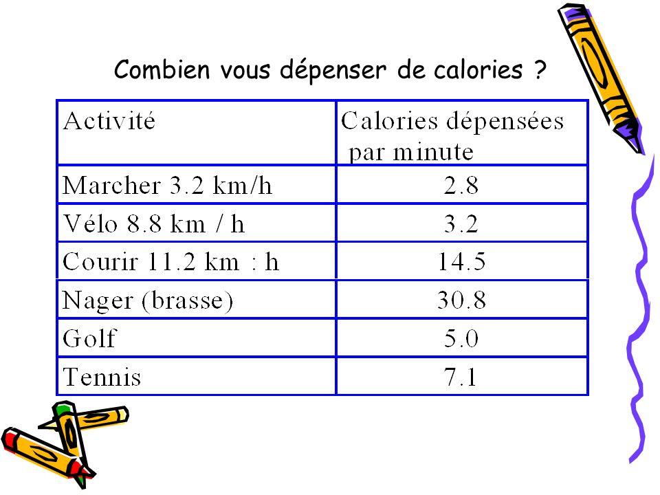 Combien vous dépenser de calories