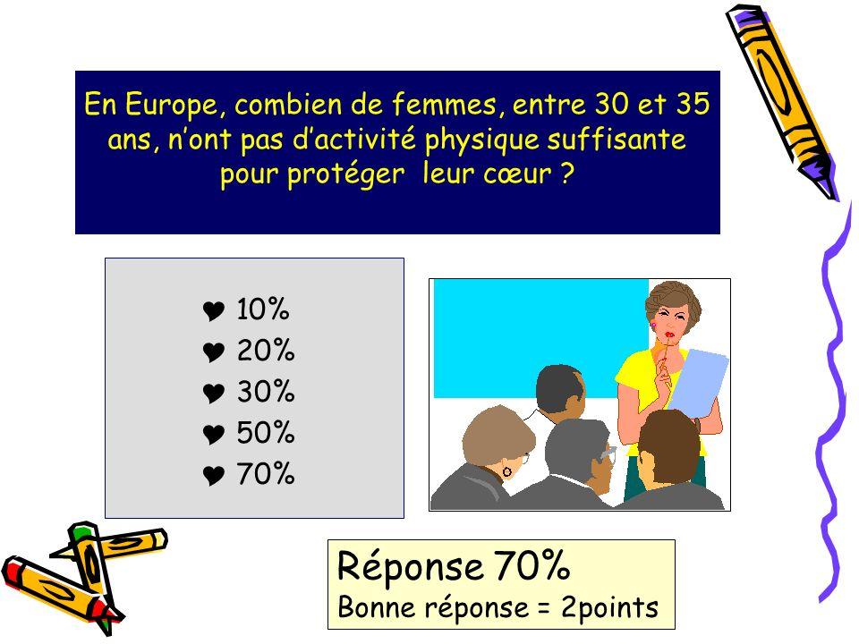 En Europe, combien de femmes, entre 30 et 35 ans, n'ont pas d'activité physique suffisante pour protéger leur cœur