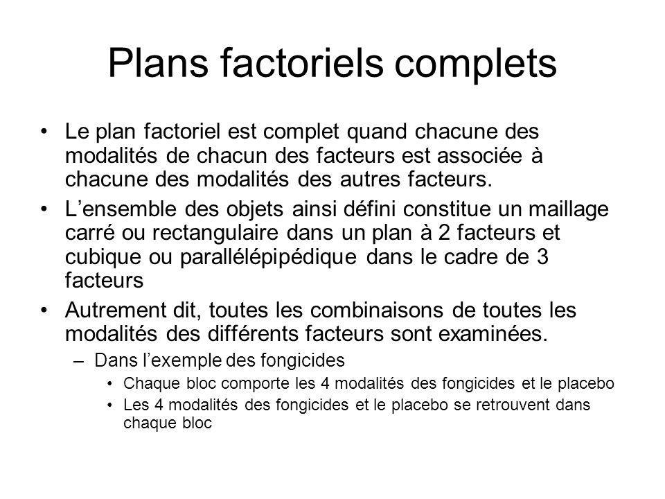 Plans factoriels complets