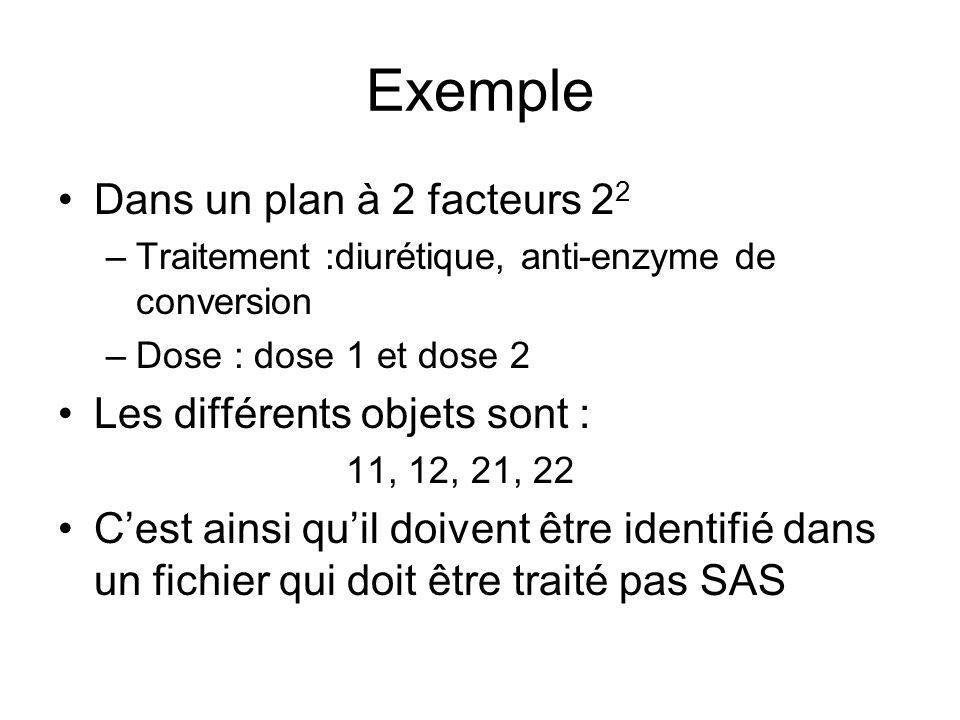 Exemple Dans un plan à 2 facteurs 22 Les différents objets sont :