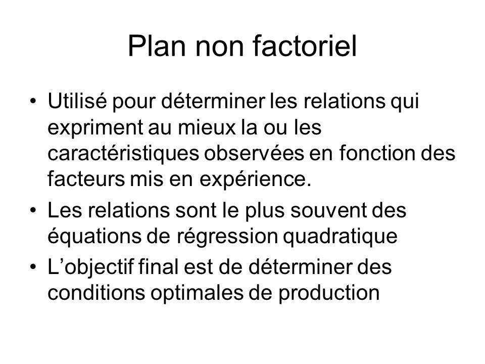 Plan non factoriel