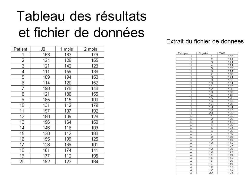 Tableau des résultats et fichier de données