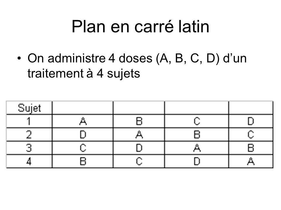 Plan en carré latin On administre 4 doses (A, B, C, D) d'un traitement à 4 sujets