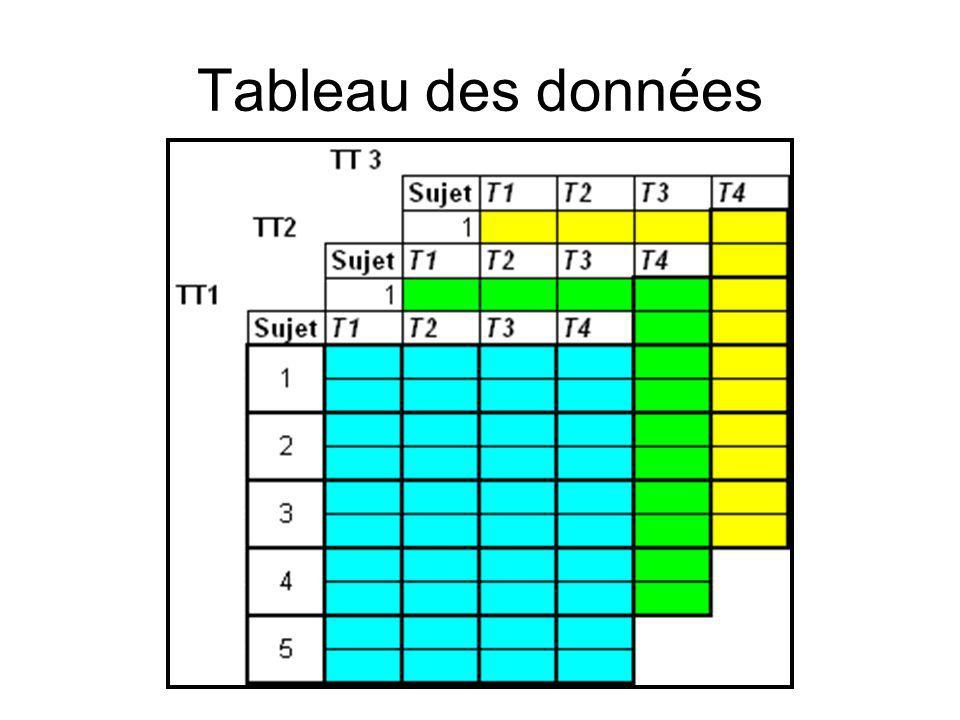 Tableau des données