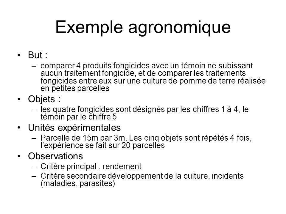 Exemple agronomique But : Objets : Unités expérimentales Observations