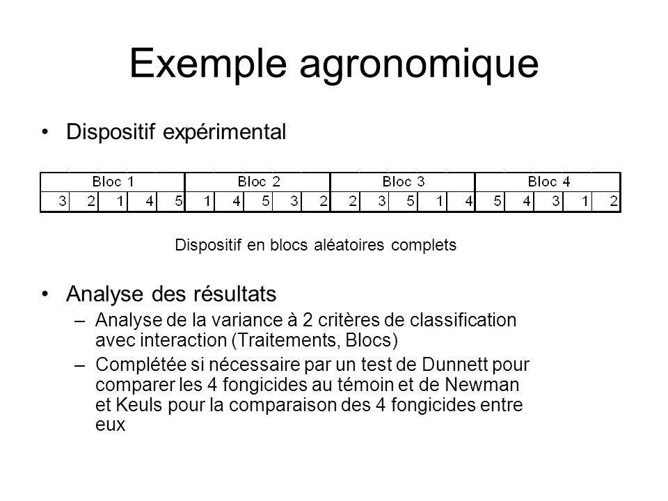 Exemple agronomique Dispositif expérimental Analyse des résultats