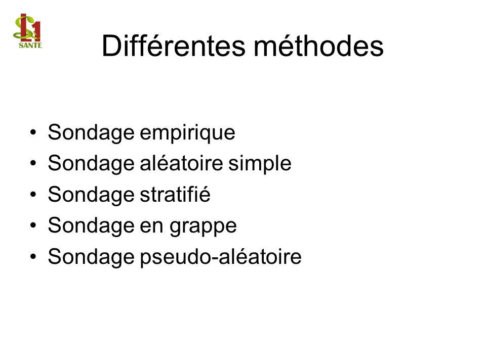 Différentes méthodes Sondage empirique Sondage aléatoire simple
