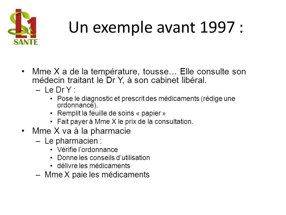Un exemple avant 1997 :Mme X a de la température, tousse… Elle consulte son médecin traitant le Dr Y, à son cabinet libéral.