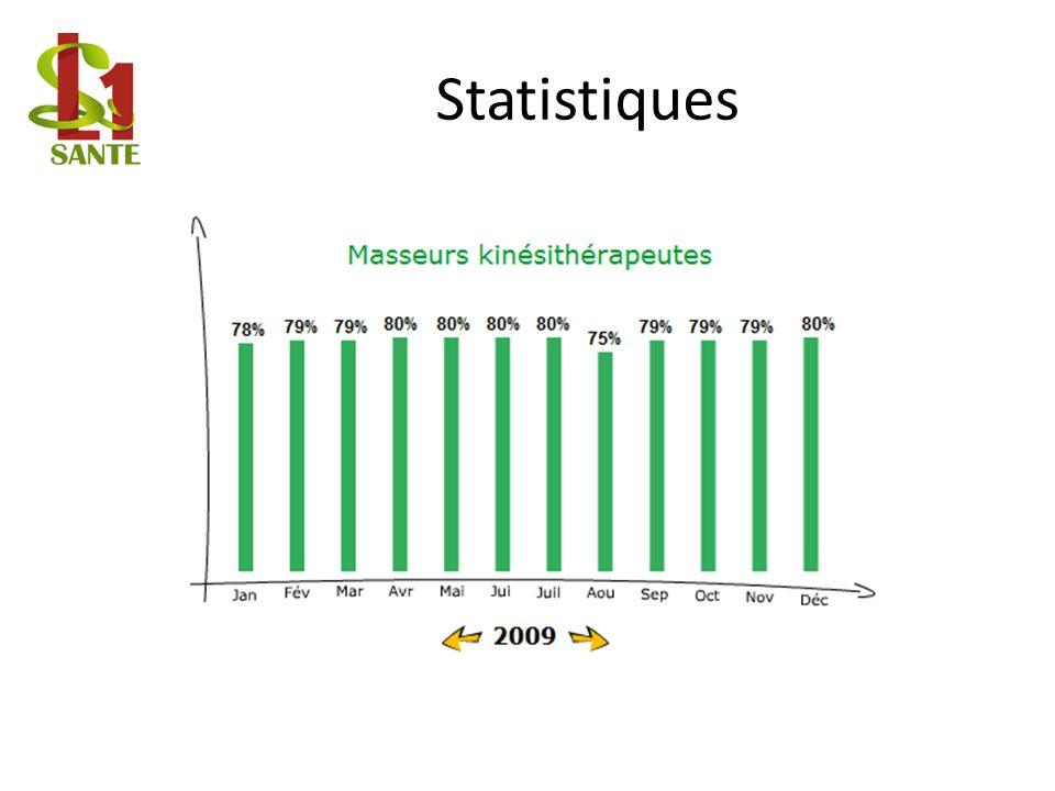 Statistiques