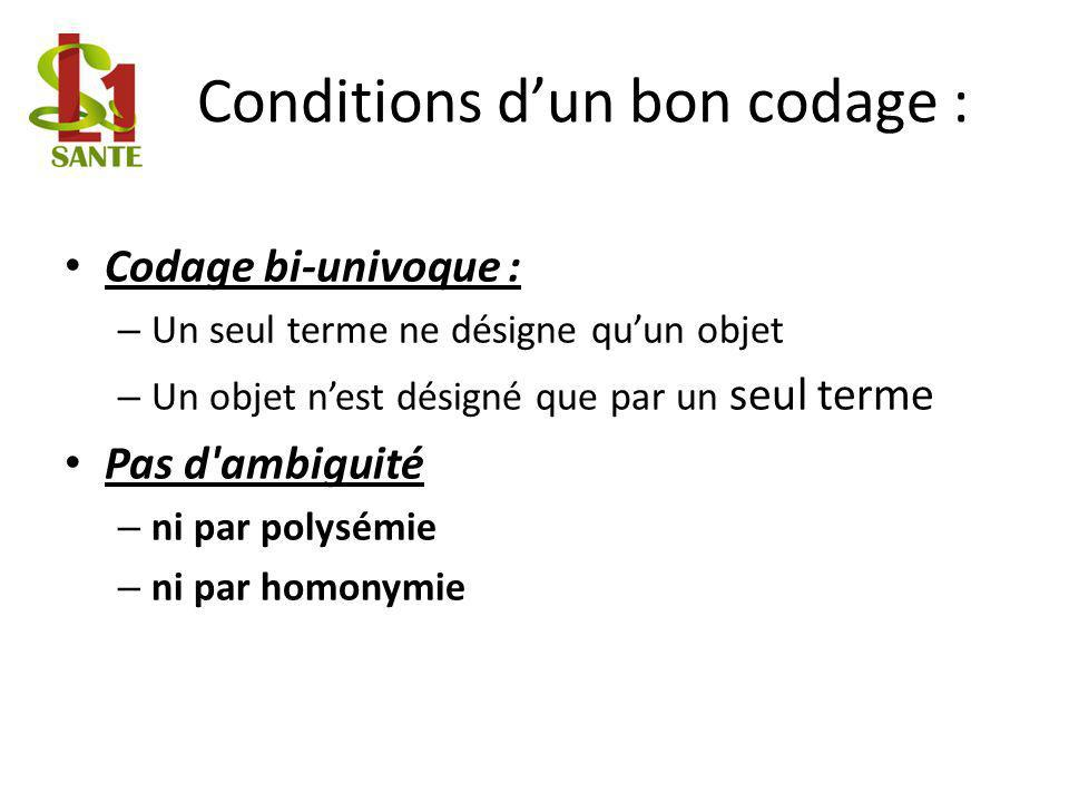 Conditions d'un bon codage :
