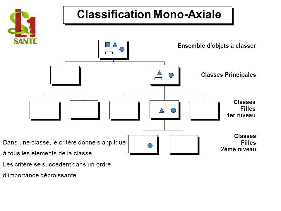 Classification Mono-Axiale