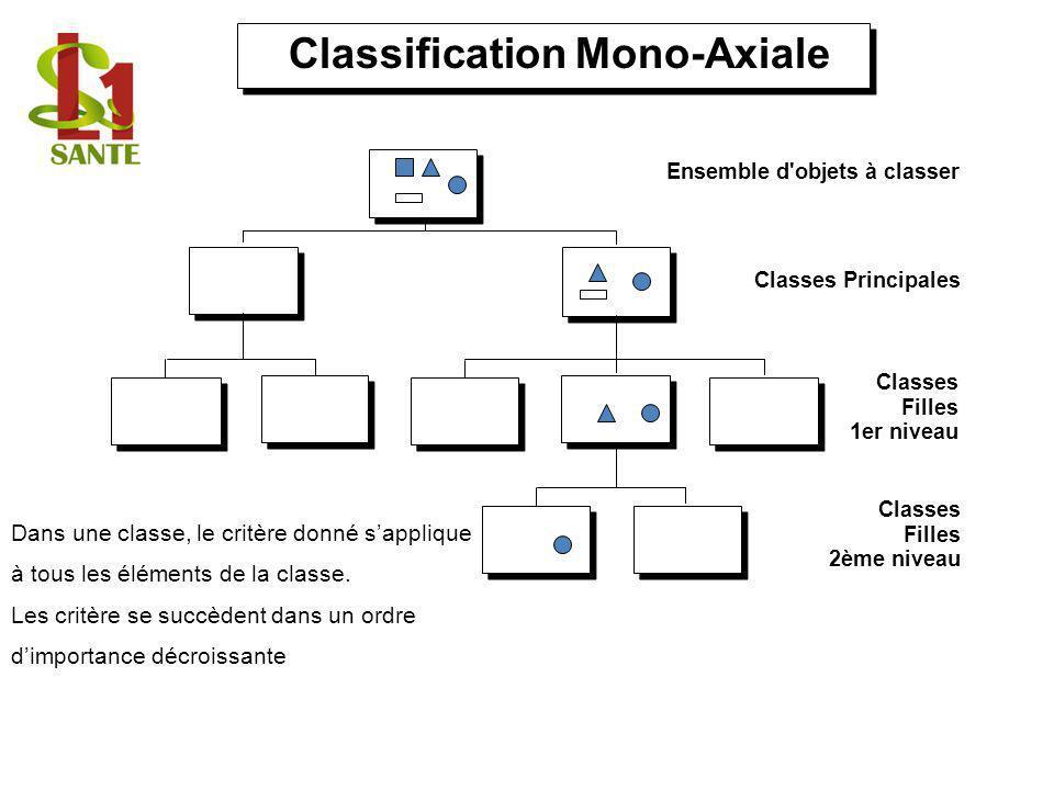 Classification Mono-Axiale