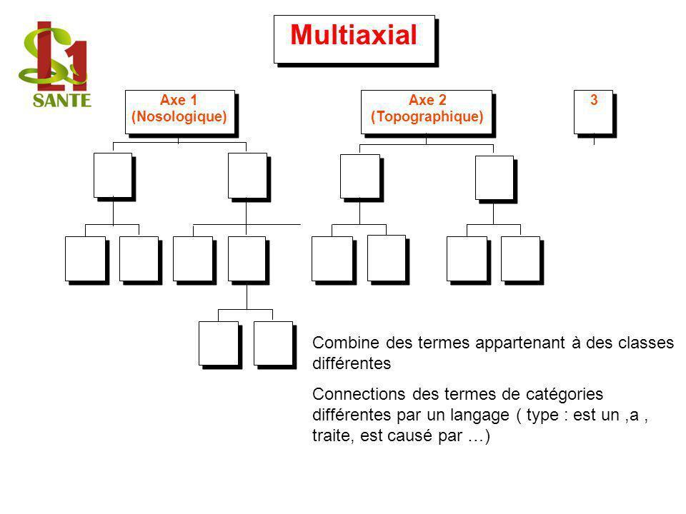 Multiaxial Multiaxial
