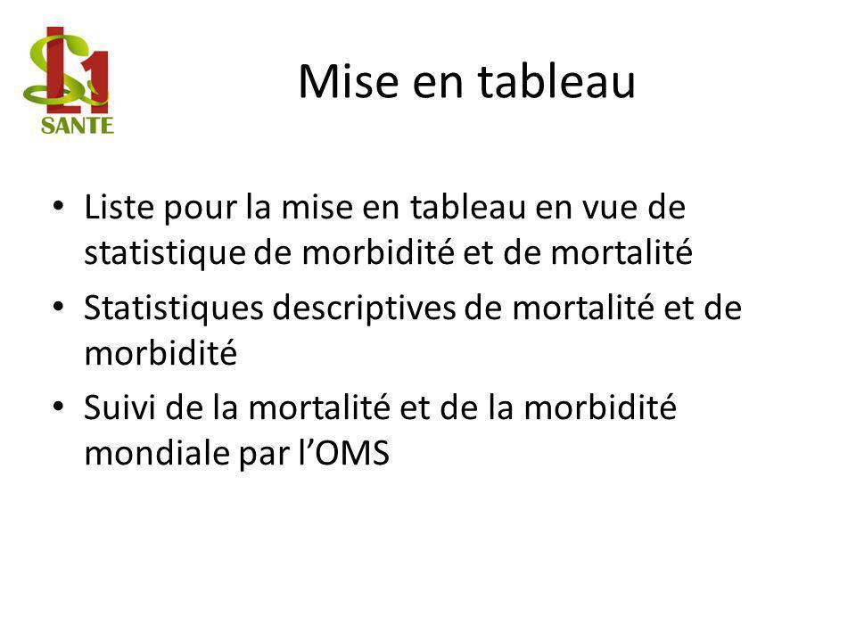 Mise en tableau Liste pour la mise en tableau en vue de statistique de morbidité et de mortalité.