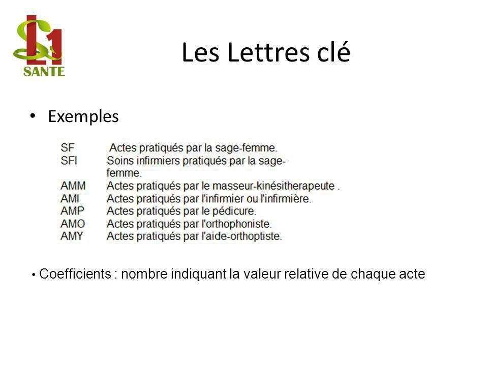 Les Lettres clé Exemples